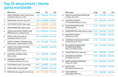 Photo: Attendance figures for Top 25 amusement/theme parks worldwide in 2011